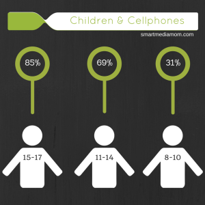 Children & Cellphones