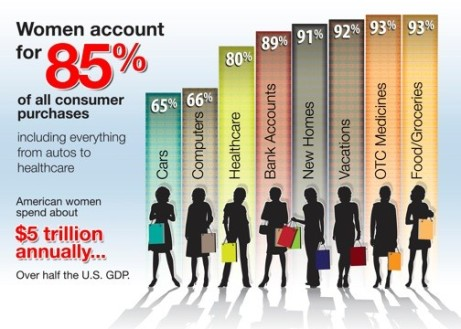 women-consumer-purchase-statistics