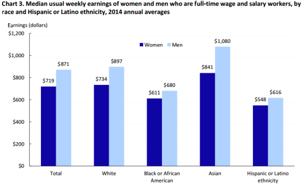 Chart 3. Median usual weekly earnings of women and men who are full-time wage and salary workers, by race and Hispanic or Latino ethnicity, 2014 annual averages